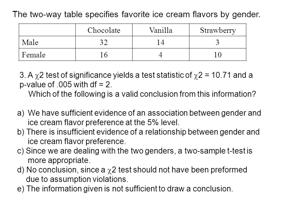 The two-way table specifies favorite ice cream flavors by gender.