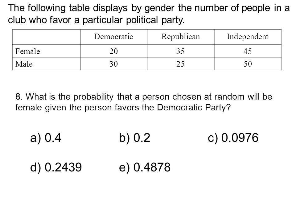 The following table displays by gender the number of people in a club who favor a particular political party.