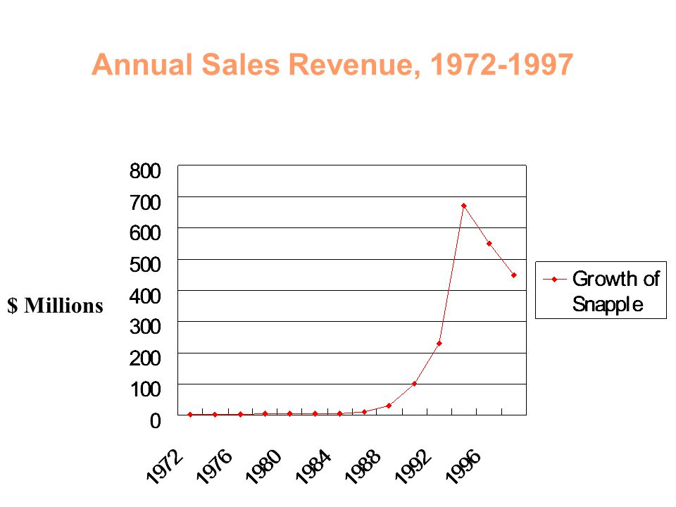 Annual Sales Revenue, 1972-1997 $ Millions