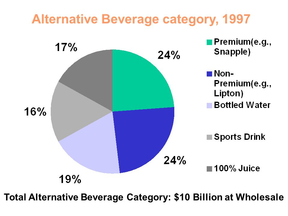Total Alternative Beverage Category: $10 Billion at Wholesale