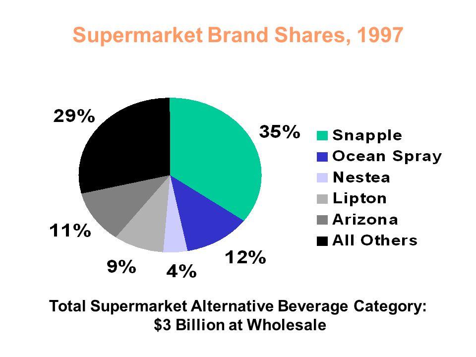 Supermarket Brand Shares, 1997