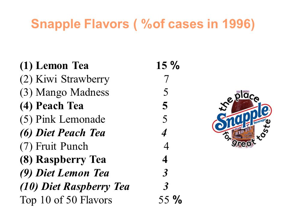 Snapple Flavors ( %of cases in 1996)