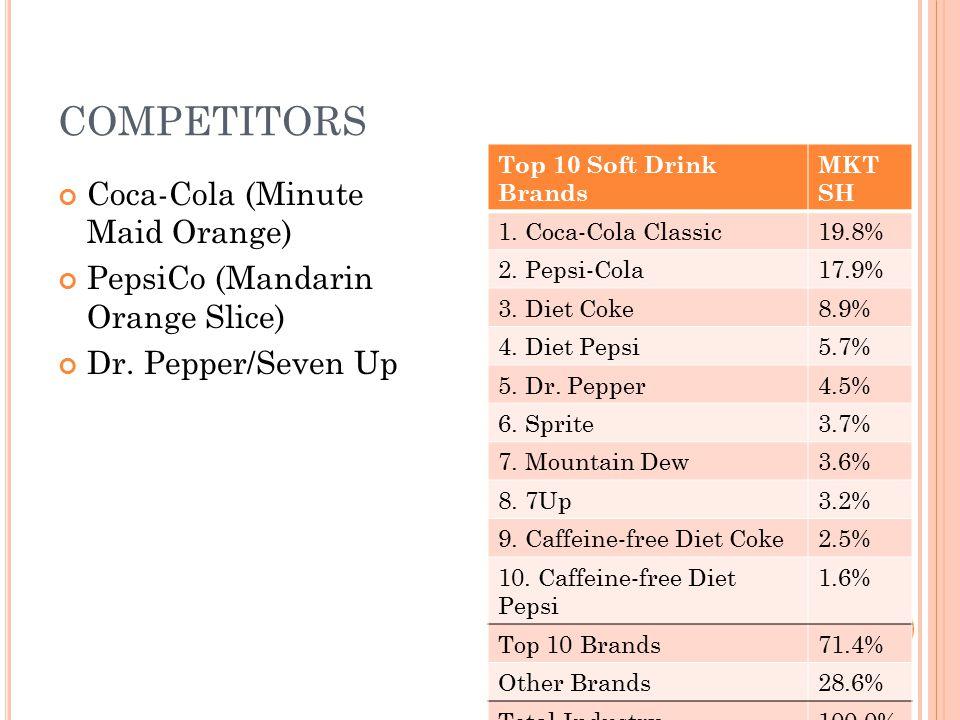 COMPETITORS Coca-Cola (Minute Maid Orange)