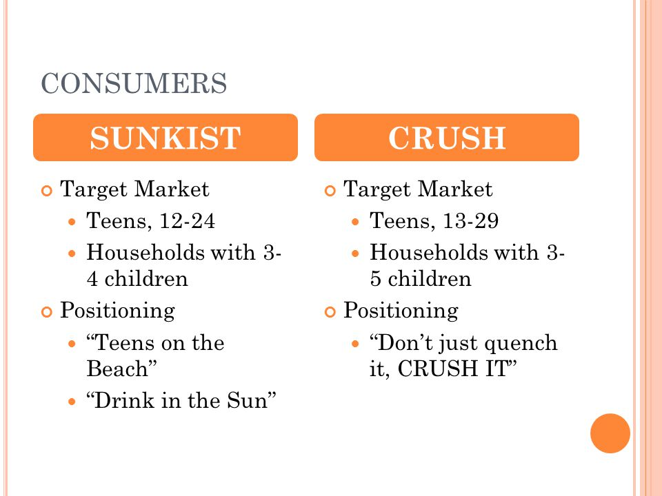 SUNKIST CRUSH CONSUMERS Target Market Teens, 12-24