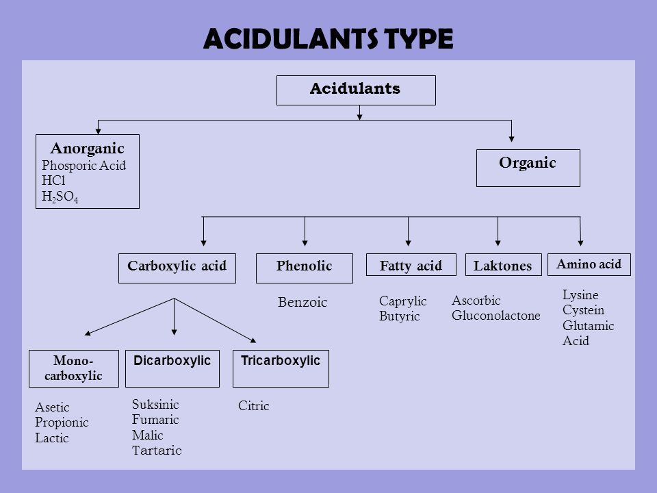 ACIDULANTS TYPE Acidulants Anorganic Organic Carboxylic acid Phenolic