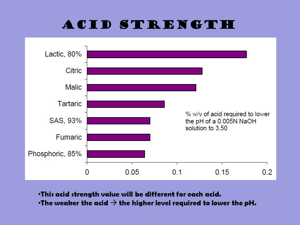 ACID STRENGTH This acid strength value will be different for each acid.