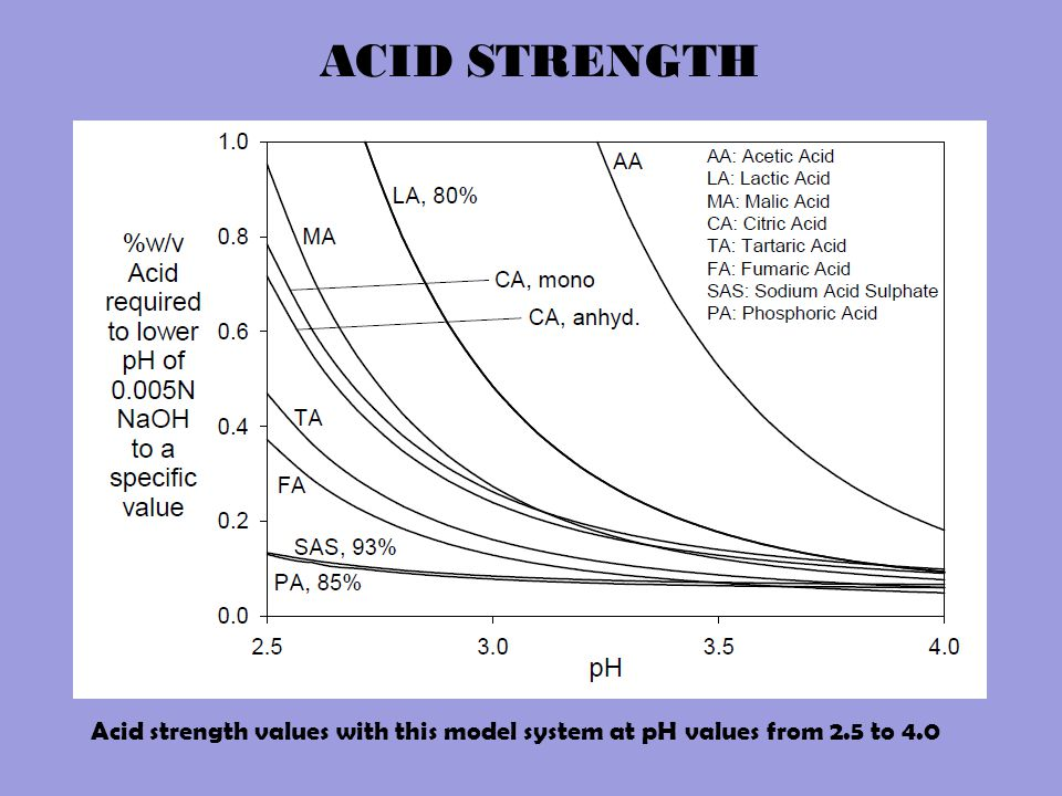 ACID STRENGTH Acid strength values with this model system at pH values from 2.5 to 4.0