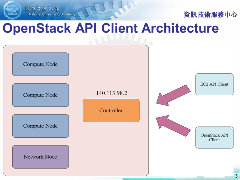 OpenStack API Client Architecture