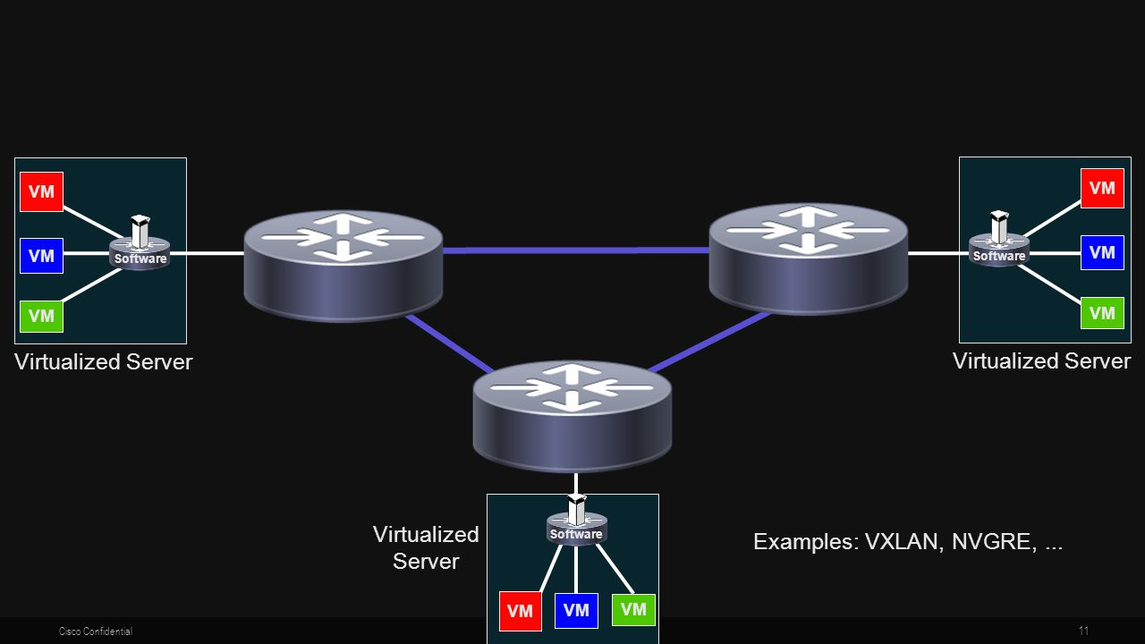Virtualized Server Virtualized Server Virtualized Server