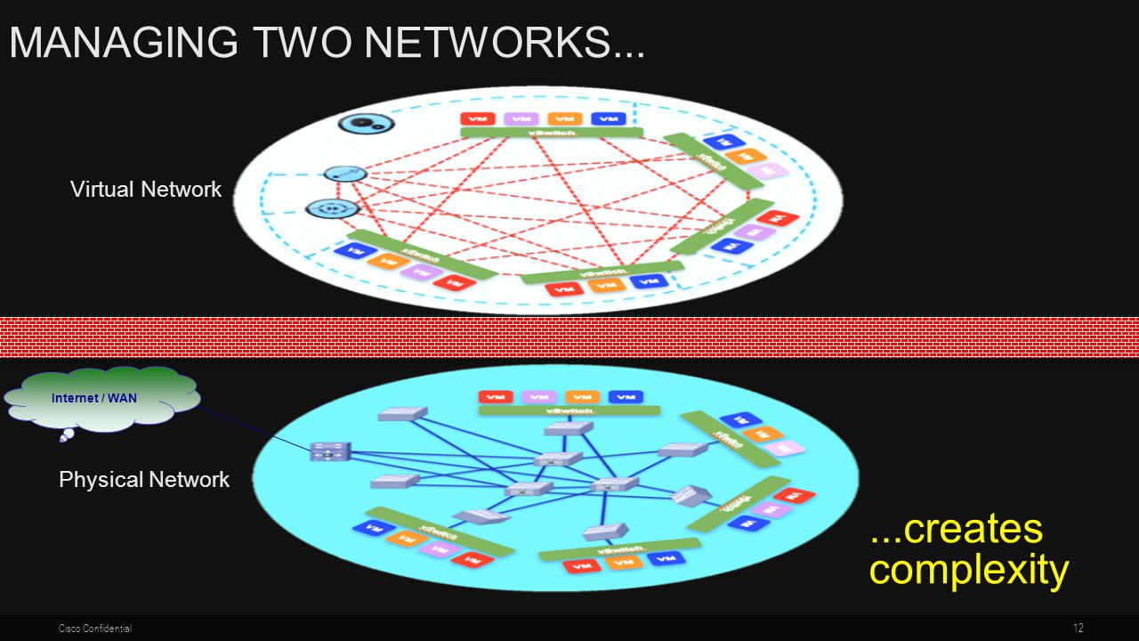 Managing two networks creates complexity Virtual Network