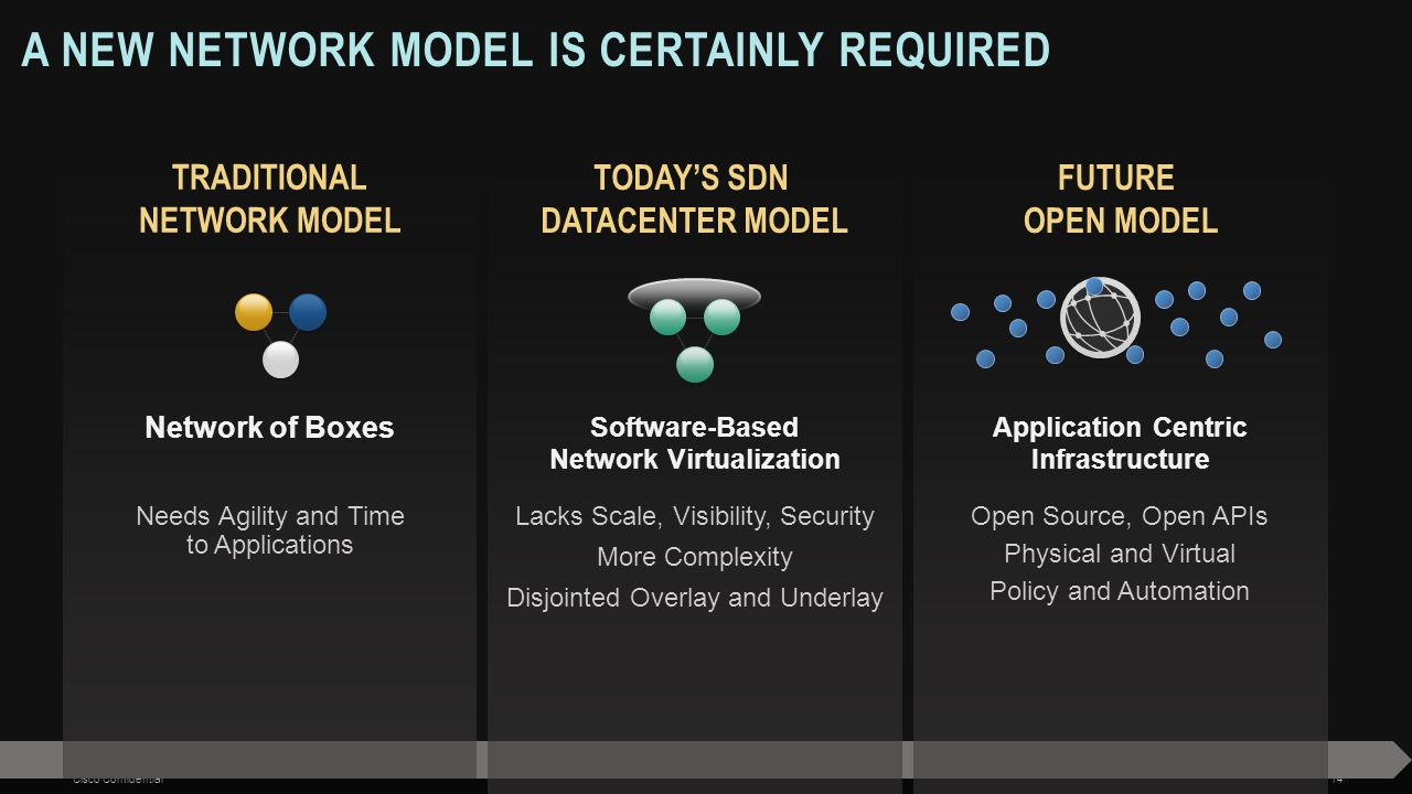 A New network Model is certainly Required