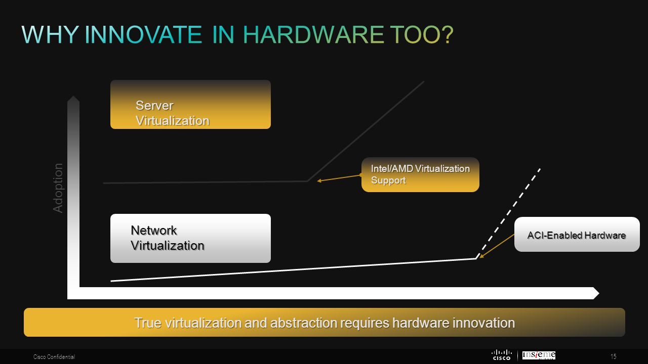 Why innovate in hardware too