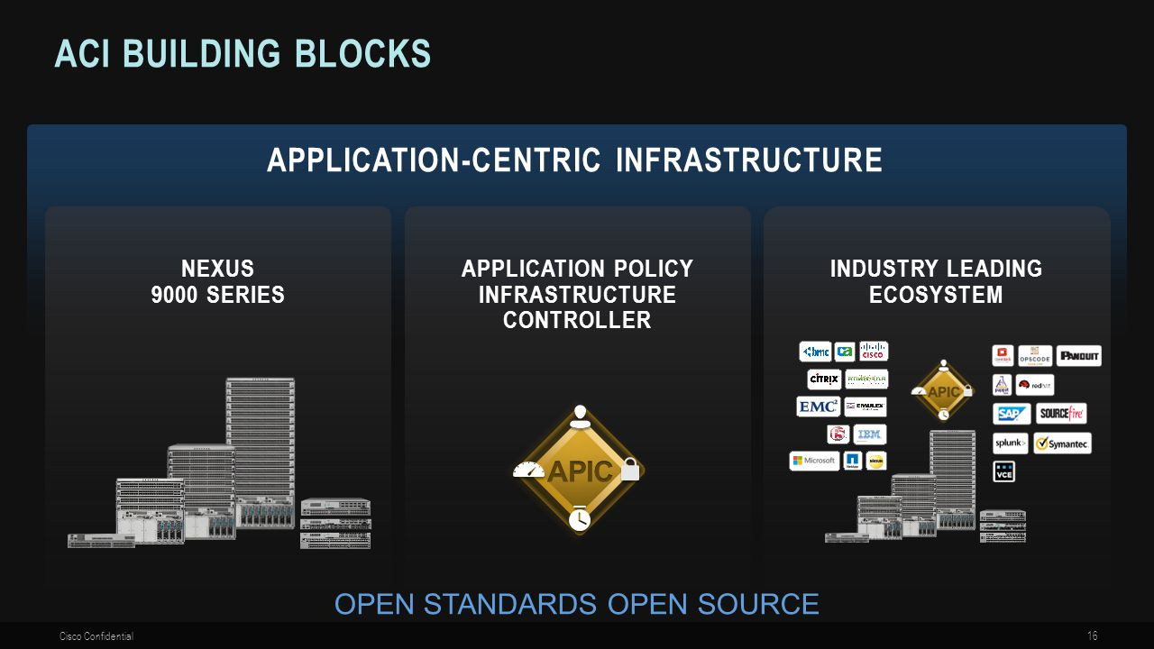 Aci Building Blocks APPLICATION-CENTRIC Infrastructure APIC