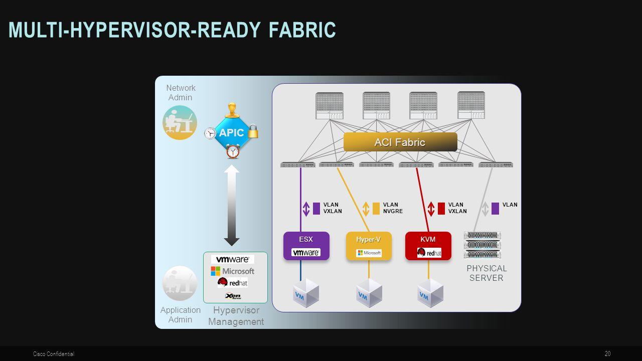 Hypervisor Management