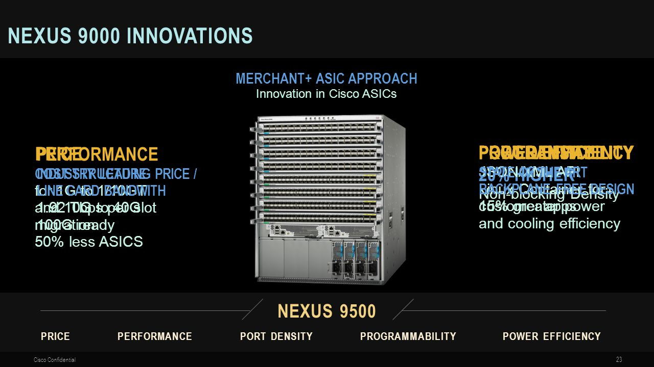 MERCHANT+ ASIC APPROACH Innovation in Cisco ASICs