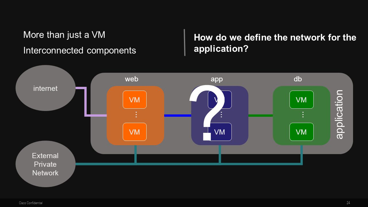 application More than just a VM