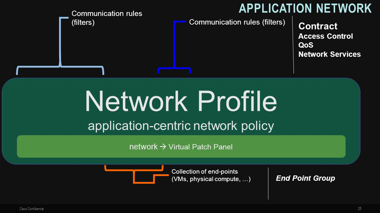 Network Profile Application Network application-centric network policy