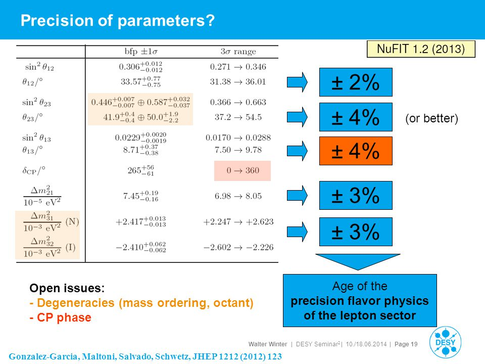 Precision of parameters
