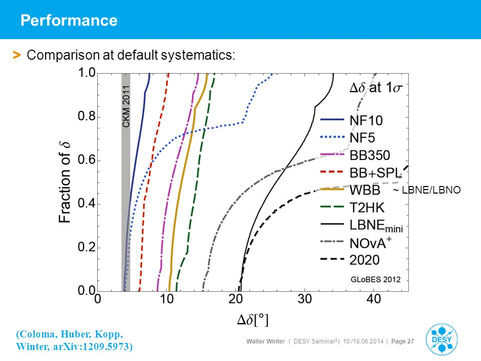 Performance Comparison at default systematics: ~ LBNE/LBNO