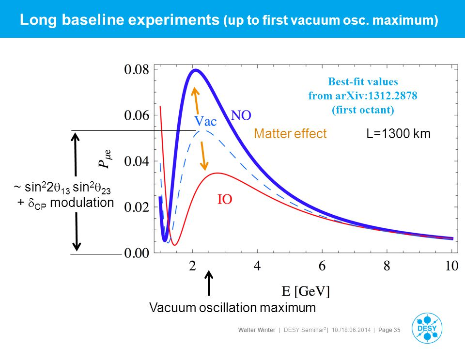 Long baseline experiments (up to first vacuum osc. maximum)