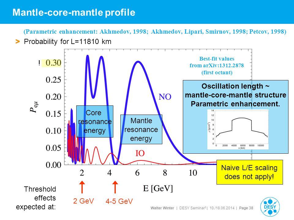 Mantle-core-mantle profile