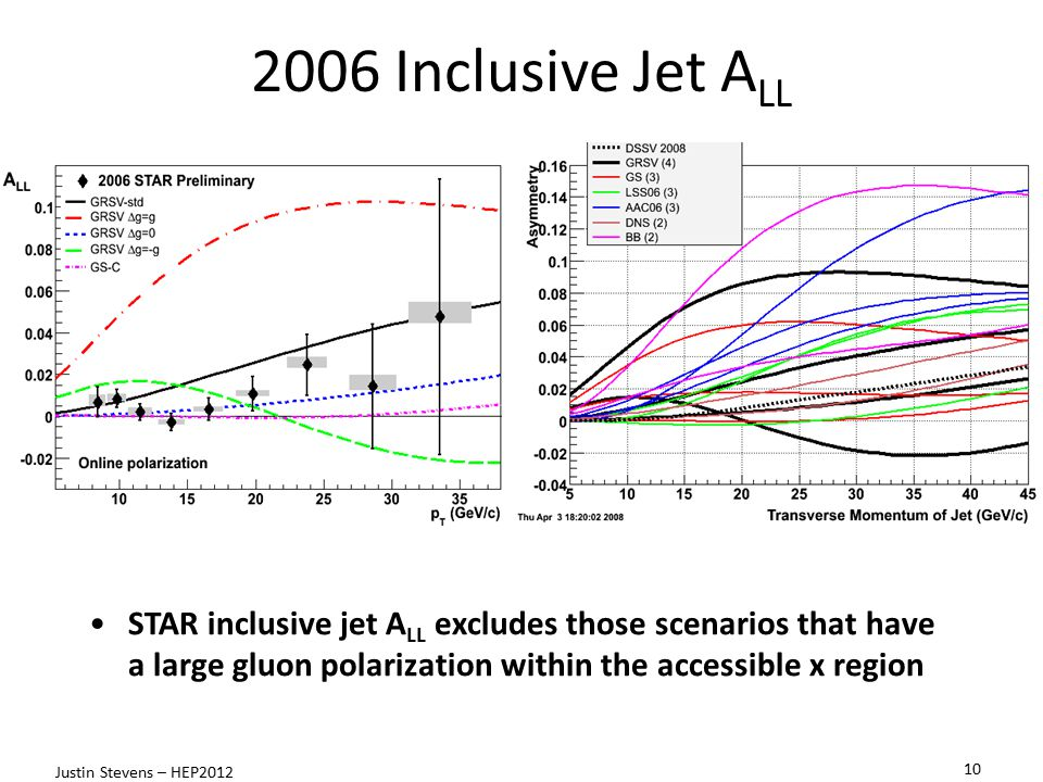 2006 Inclusive Jet ALL STAR inclusive jet ALL excludes those scenarios that have a large gluon polarization within the accessible x region.