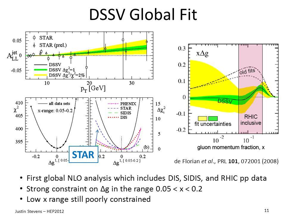 DSSV Global Fit STAR. Do you need animations de Florian et al., PRL 101, 072001 (2008)