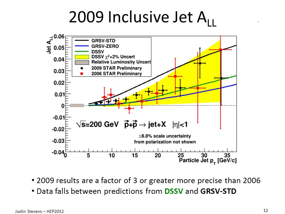 2009 Inclusive Jet ALL 2009 results are a factor of 3 or greater more precise than 2006. Data falls between predictions from DSSV and GRSV-STD.
