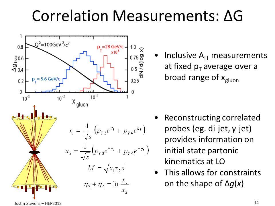 Correlation Measurements: ΔG