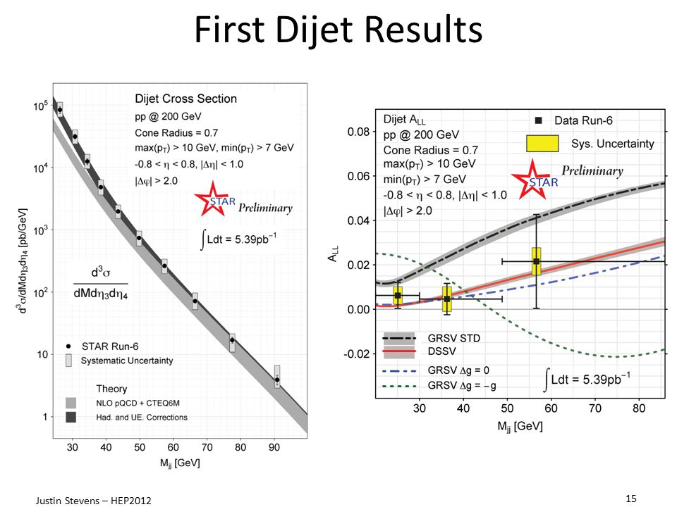 First Dijet Results Data well described by NLO pQCD when including hadronization and underlying event corrections from PYTHIA.