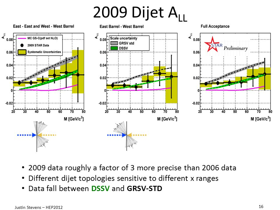 2009 Dijet ALL 2009 data roughly a factor of 3 more precise than 2006 data. Different dijet topologies sensitive to different x ranges.