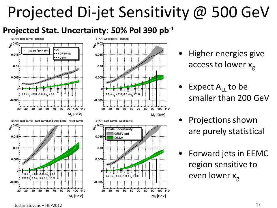 Projected Di-jet Sensitivity @ 500 GeV