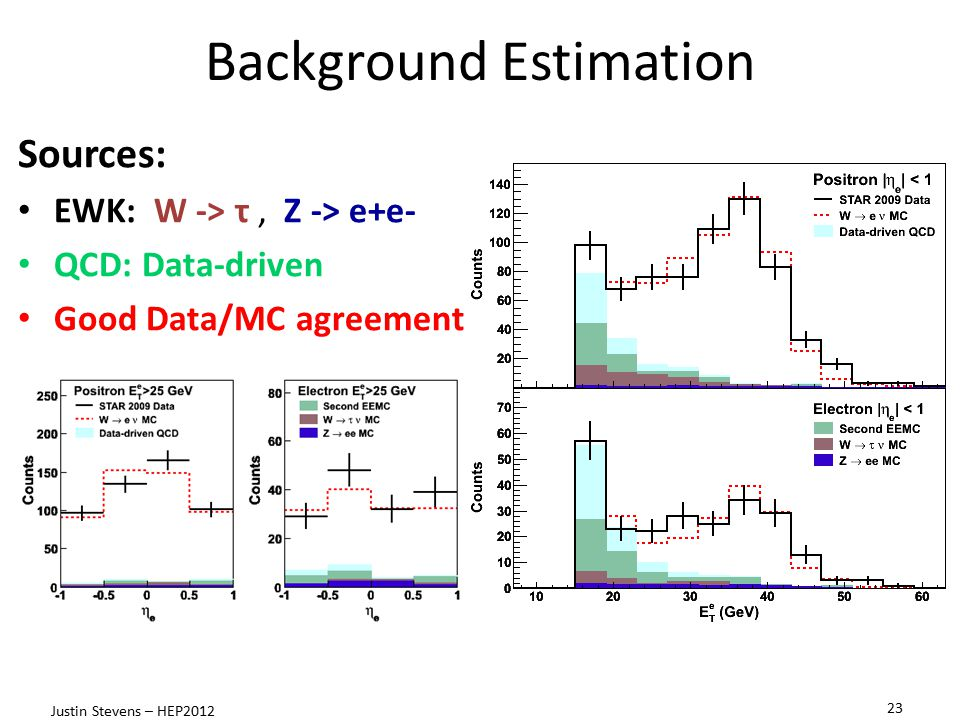 Background Estimation