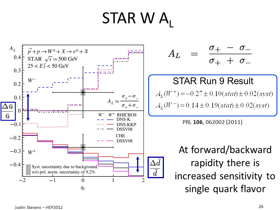 STAR W AL STAR Run 9 Result. PRL 106, 062002 (2011) At forward/backward rapidity there is increased sensitivity to single quark flavor.