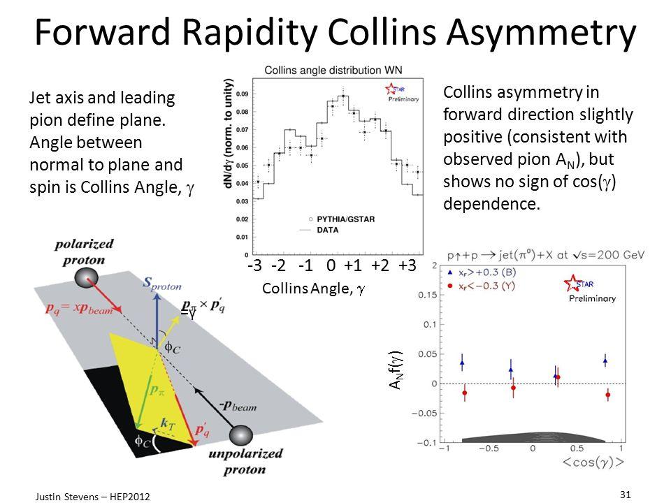Forward Rapidity Collins Asymmetry