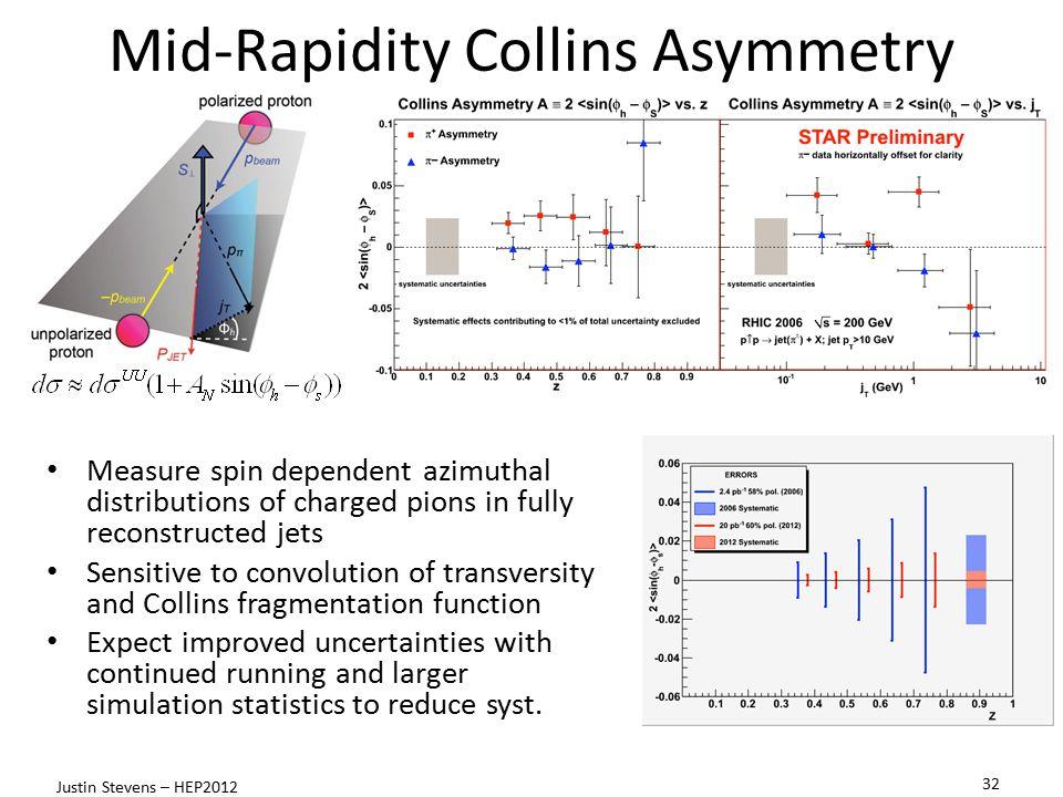 Mid-Rapidity Collins Asymmetry