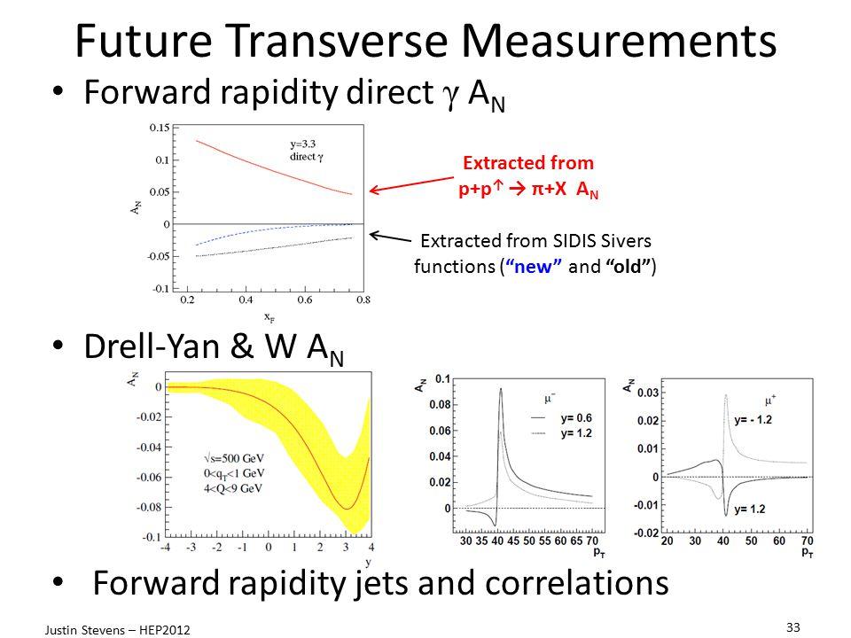 Future Transverse Measurements