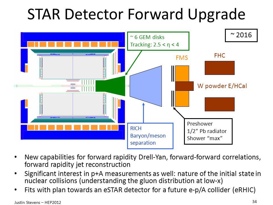 STAR Detector Forward Upgrade