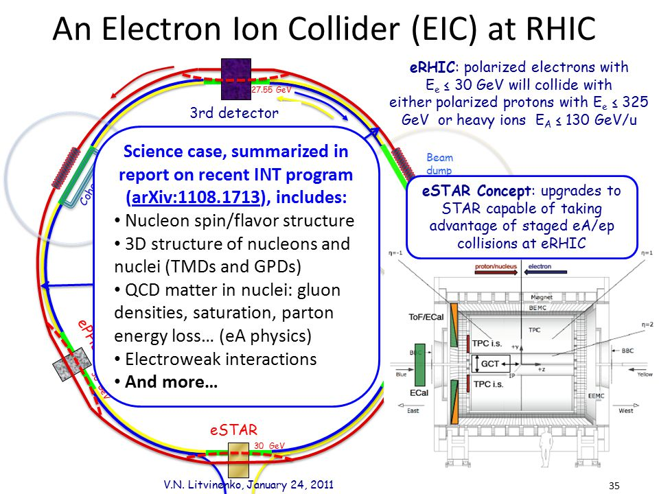 An Electron Ion Collider (EIC) at RHIC