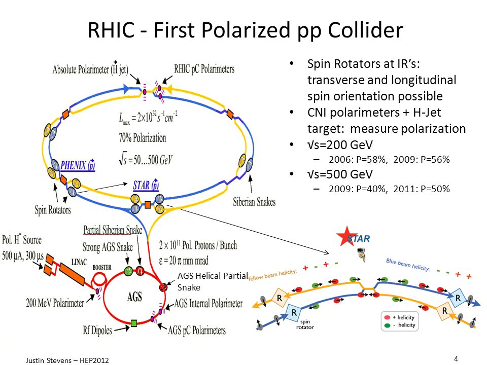 RHIC - First Polarized pp Collider