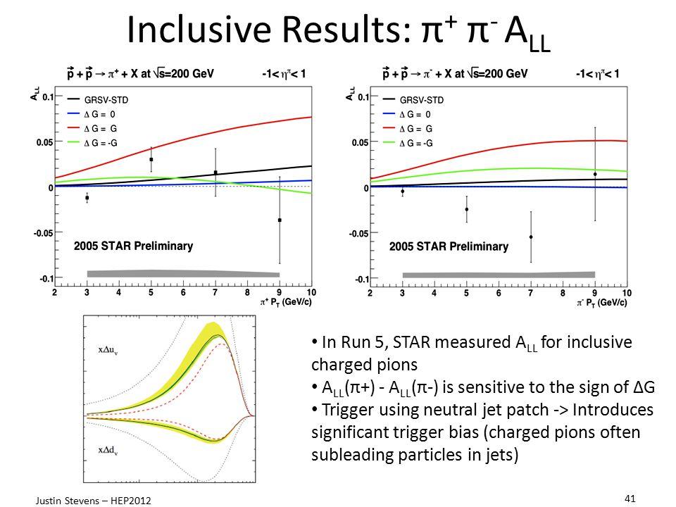 Inclusive Results: π+ π- ALL