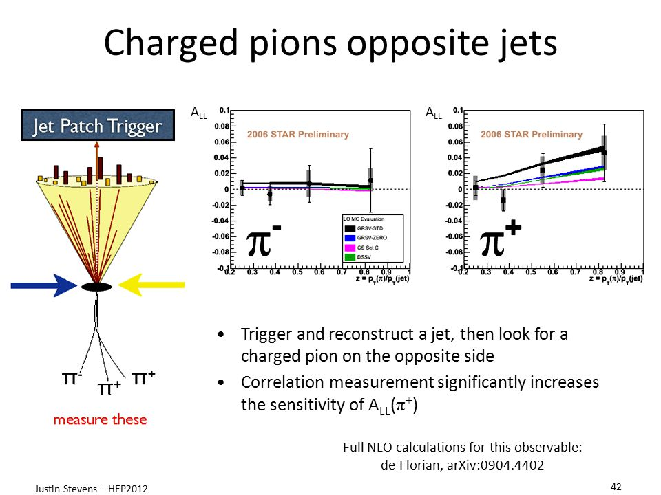 Charged pions opposite jets