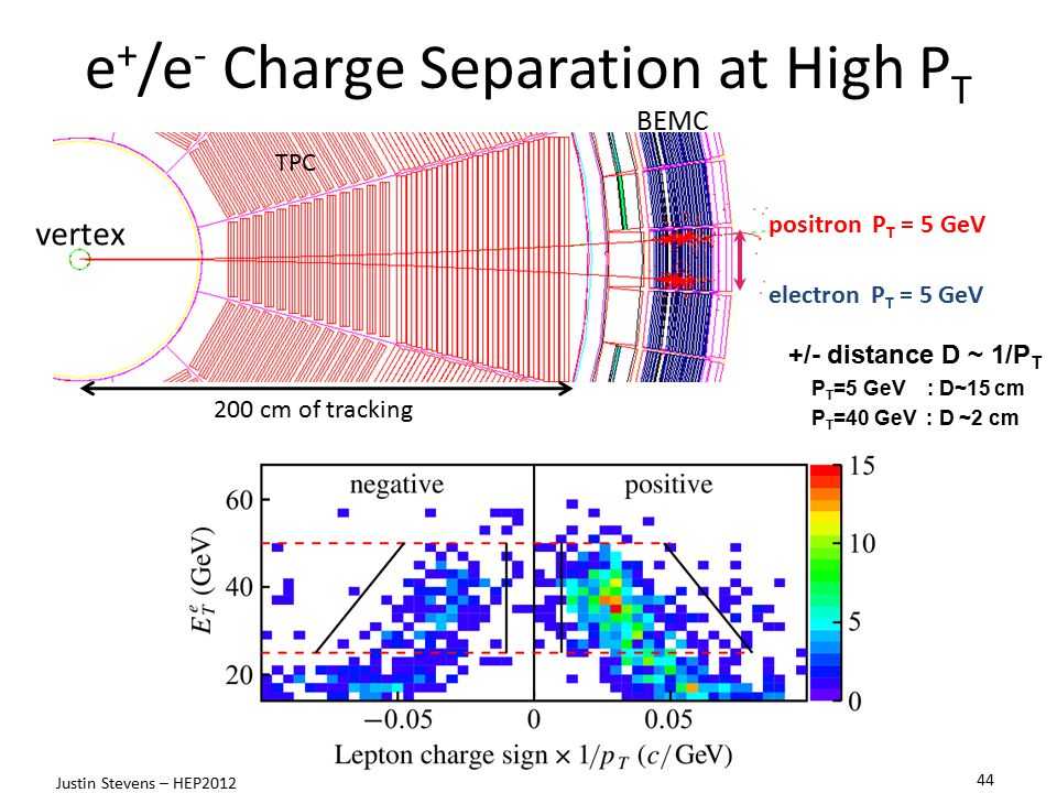 e+/e- Charge Separation at High PT