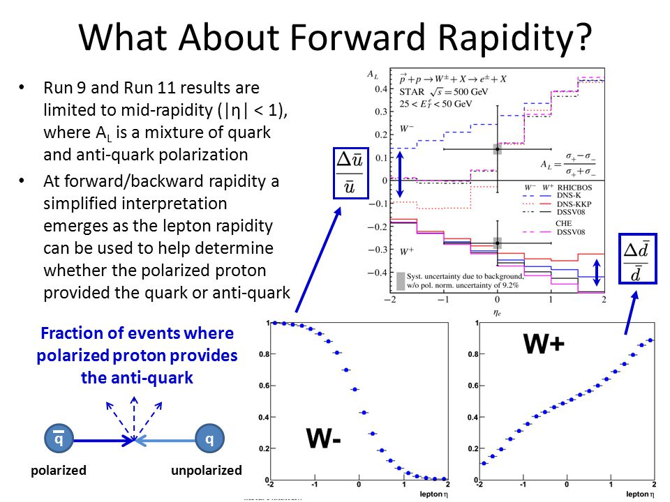 What About Forward Rapidity