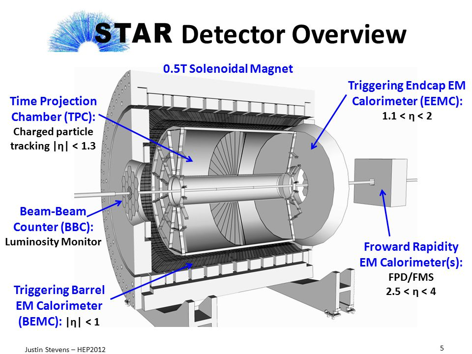 Detector Overview 0.5T Solenoidal Magnet