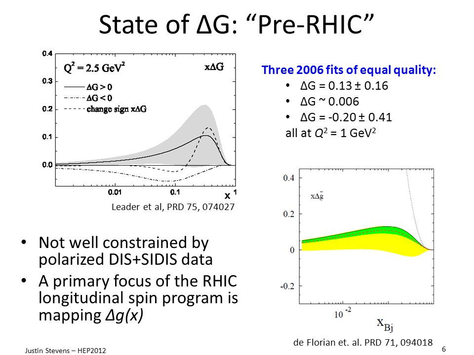 State of ΔG: Pre-RHIC