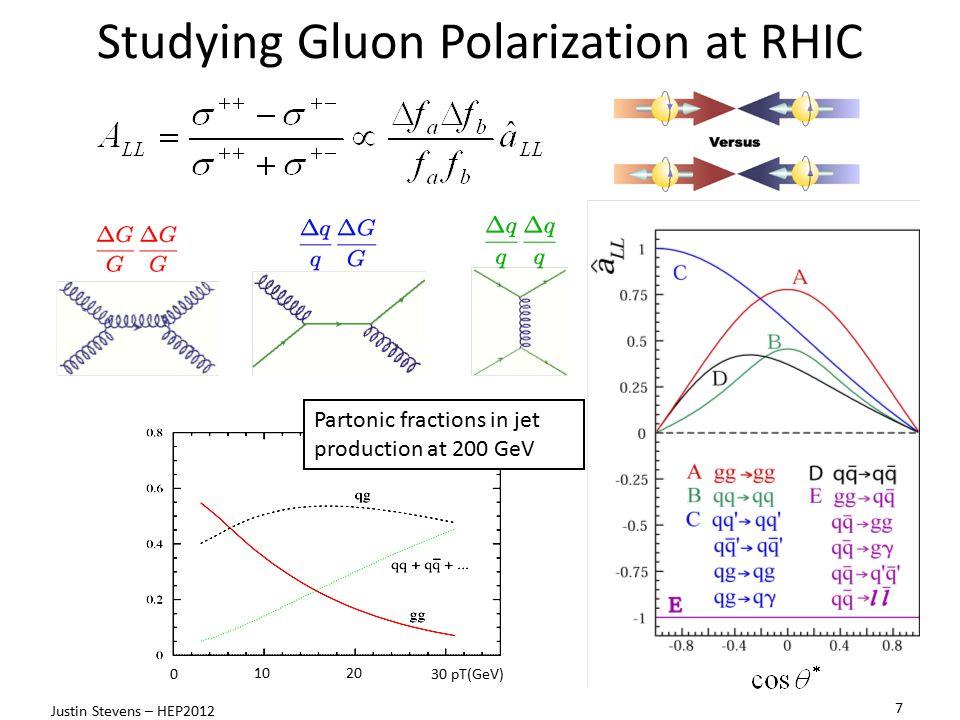 Studying Gluon Polarization at RHIC