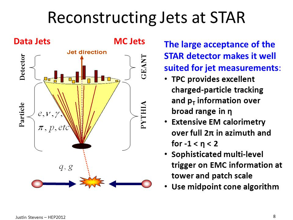 Reconstructing Jets at STAR