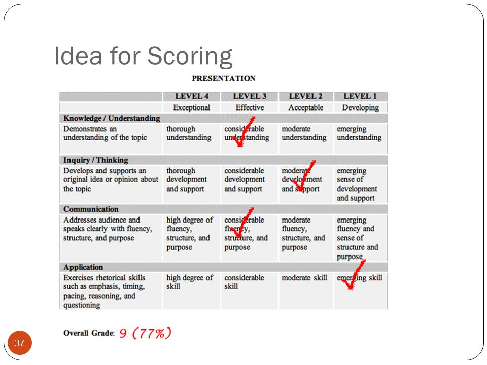 Idea for Scoring Have a rubric attached to each assignment.