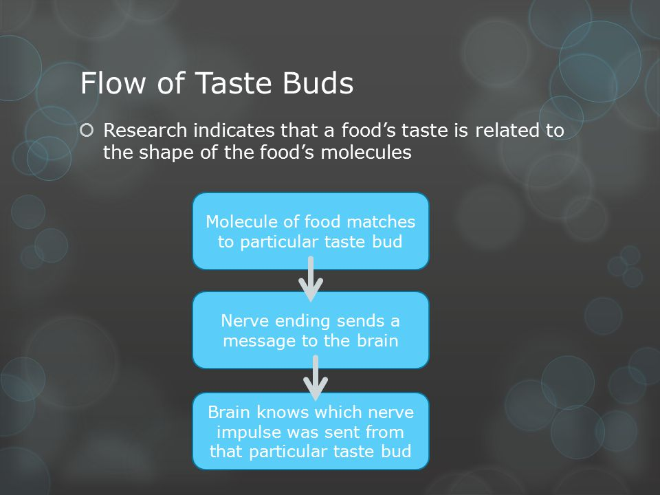 Flow of Taste Buds Research indicates that a food's taste is related to the shape of the food's molecules.